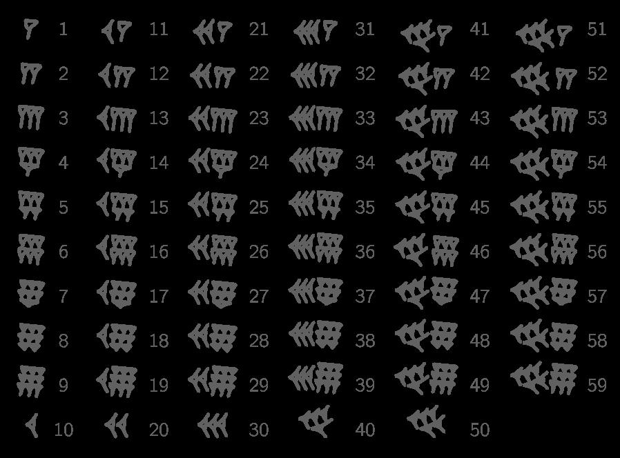 L'écriture des nombres en signes cunéiformes