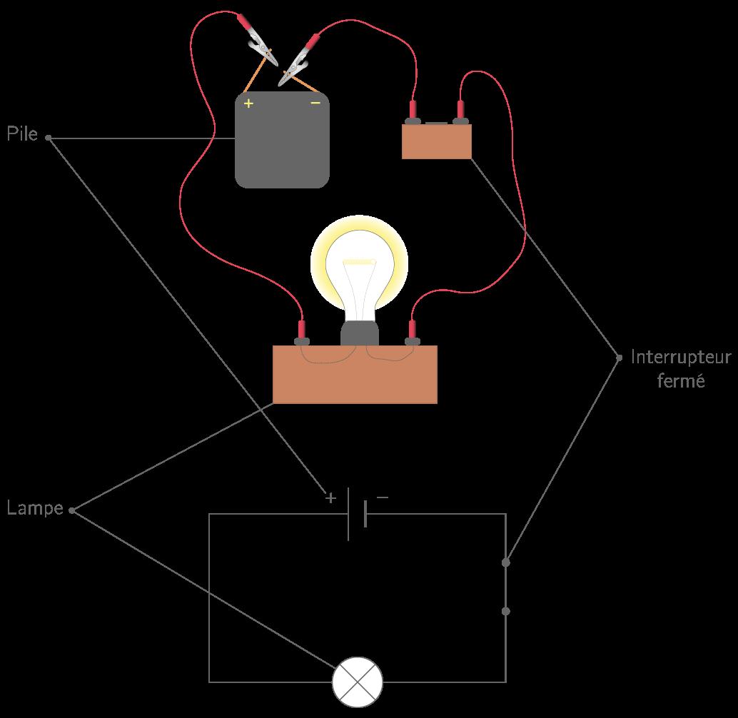 les composants d u0026 39 un circuit  u00e9lectrique - 5e - cours physique-chimie