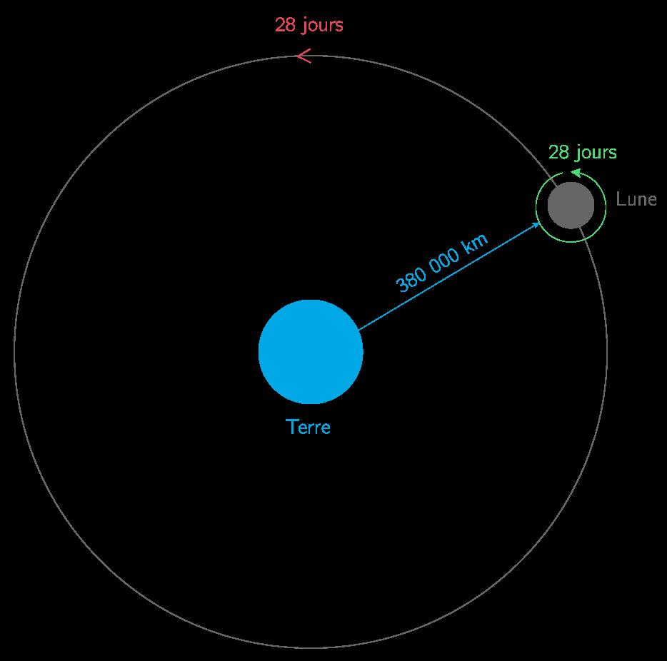 trajectoire de la lune