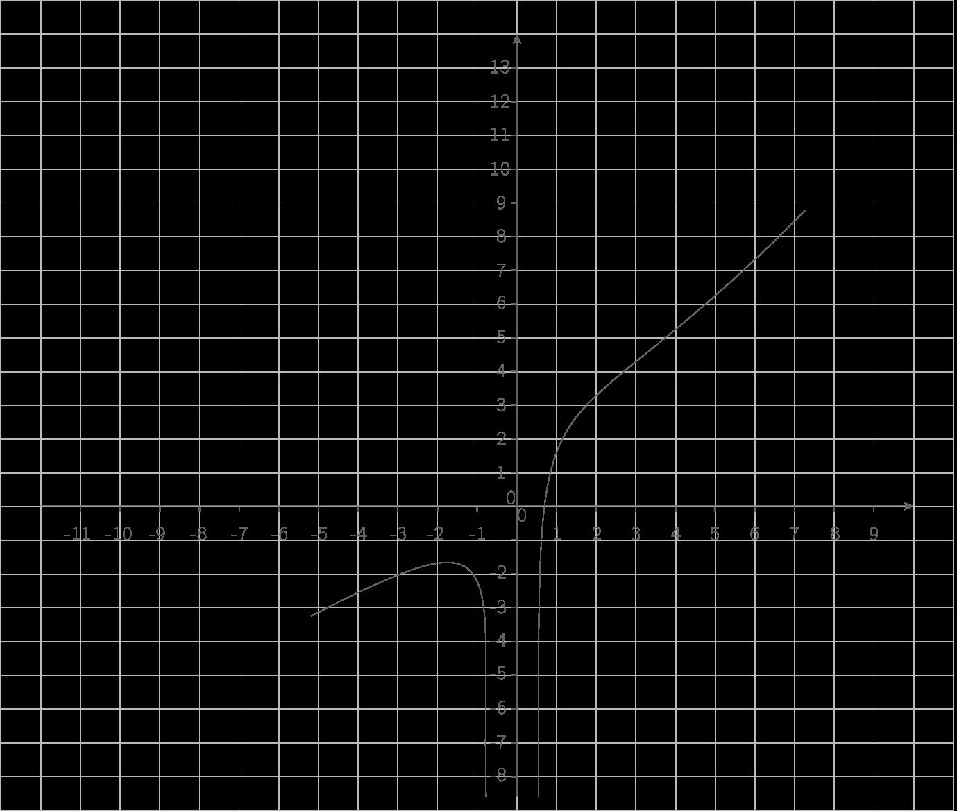Représentation de \(\displaystyle{x\mapsto1+x-\dfrac1{x^2}}\) :