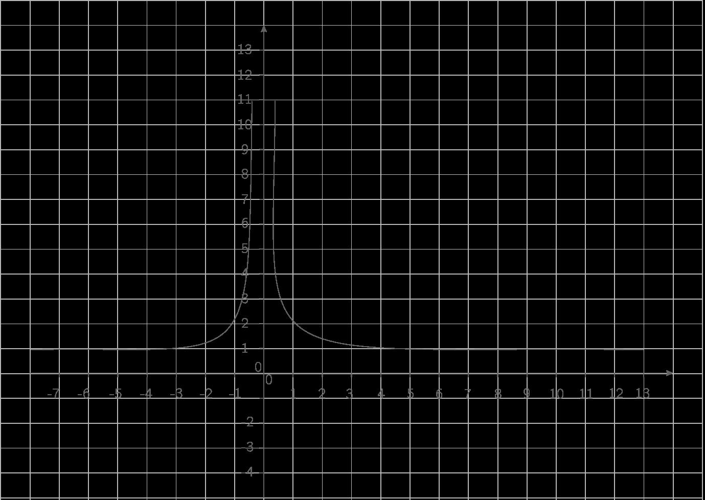 Représentation de \(\displaystyle{x\mapsto1+\sqrt{\dfrac1{x^2}}}\) :