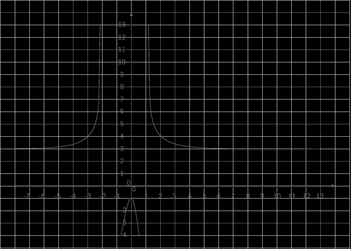 Représentation de \(\displaystyle{x\mapsto\dfrac{3x^2+1}{x^2-1}}\) :
