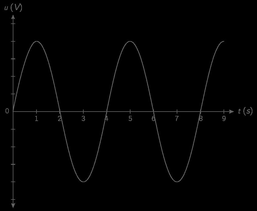 Exemple de signal périodique : une tension alternative