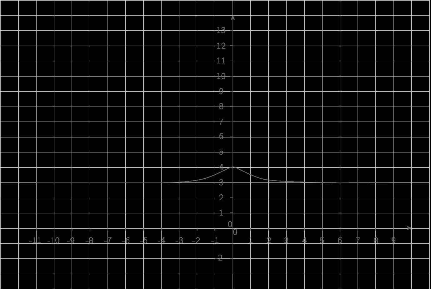 Représentation de \(\displaystyle{x\mapsto3+\dfrac1{x^2+1}}\) :
