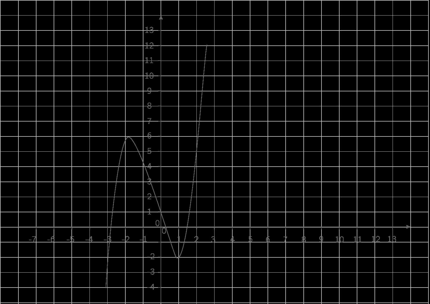 Représentation de \(\displaystyle{x\mapsto x^3+x^2-4x+1}\) :