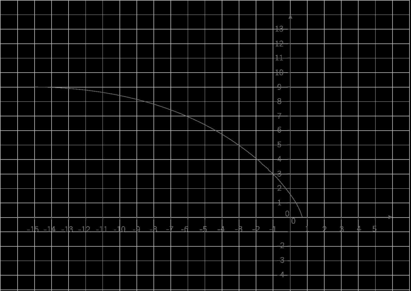 Représentation de \(\displaystyle{x\mapsto\sqrt{3-5x}}\) :