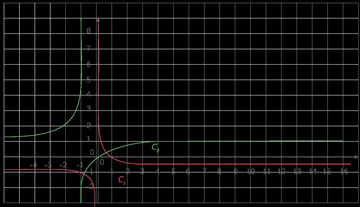 \(\displaystyle{\mathcal{C}_1 : \text{Représentation de }x\mapsto\dfrac{3x-1}{-4x}}\) ; \(\displaystyle{\mathcal{C}_2 : \text{Représentation de }x\mapsto\dfrac{x}{x+1}}\).