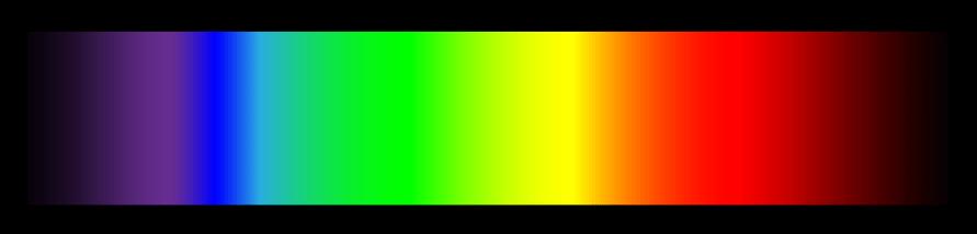Distinguer un spectre continu d'un spectre de raies - 2nde - Exercice Physique-Chimie - Kartable