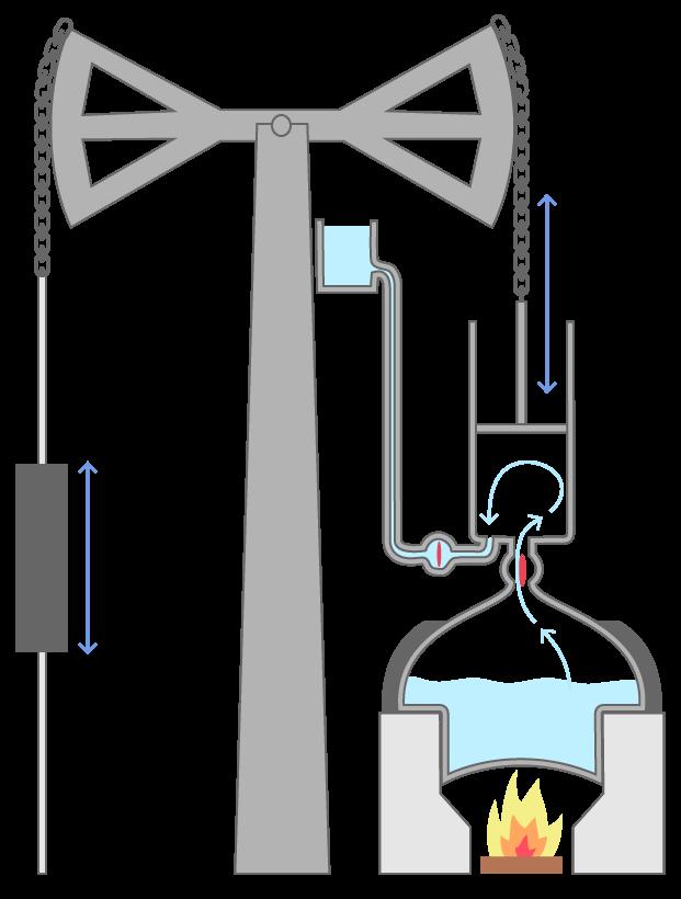 La machine de Newcomen en fonctionnement