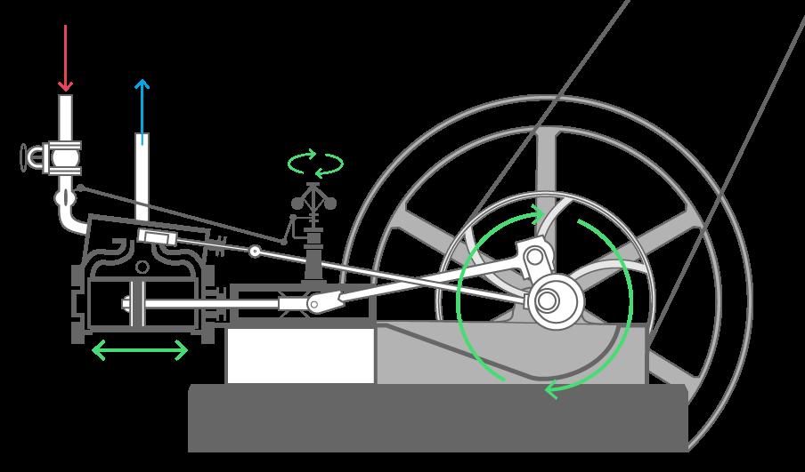 Le fonctionnement de la machine de James Watt