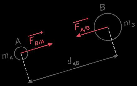 vecteurs forces entre astres