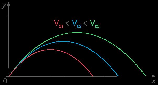 Influence de la vitesse initiale d'un projectile sur son mouvement