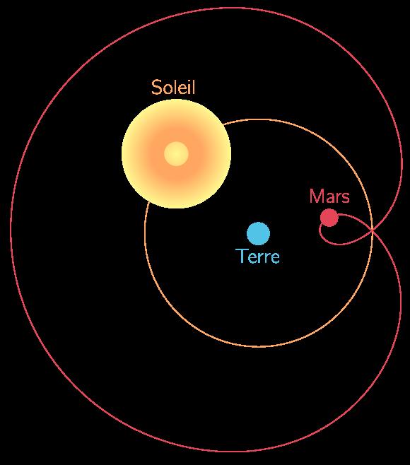 Mouvements du Soleil et de Mars dans le référentiel géocentrique