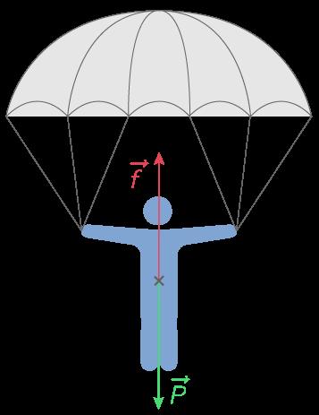 Forces s'exerçant sur un parachutiste en mouvement rectiligne et uniforme