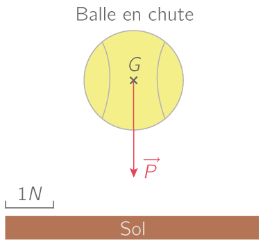 Cours sur les atomes et les ions 3ème