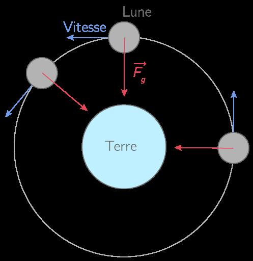 Mouvement circulaire et uniforme de la Lune dans le référentiel géocentrique