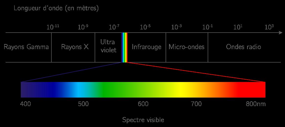 définition longueur onde