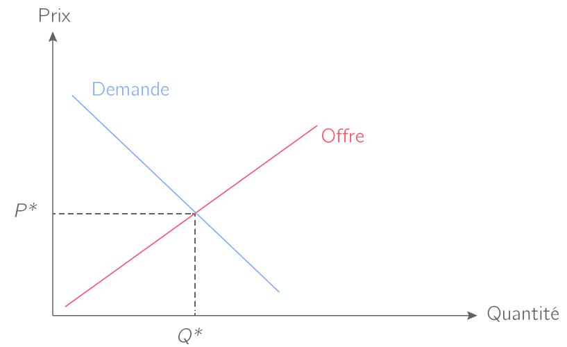 Comprendre la loi de l offre et de la demande