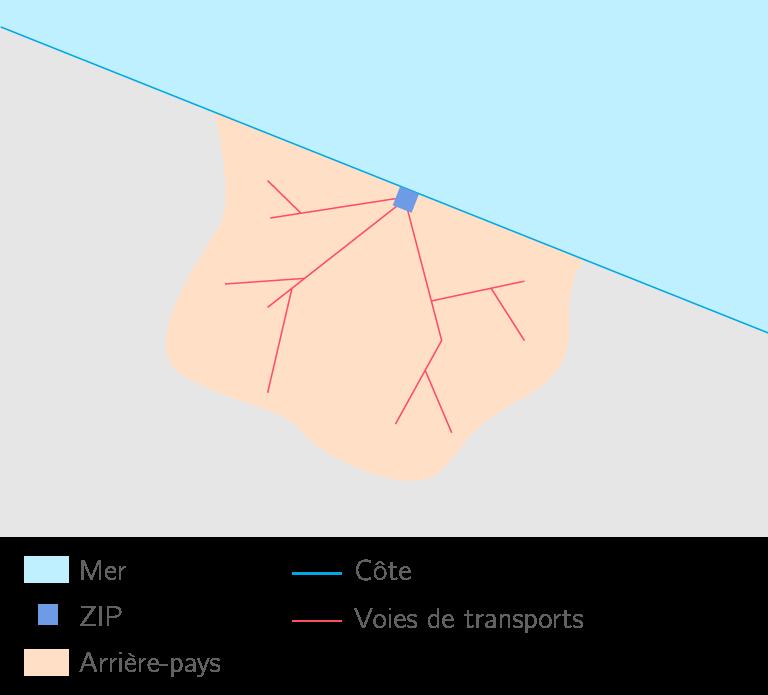 L'arrière-pays d'un port