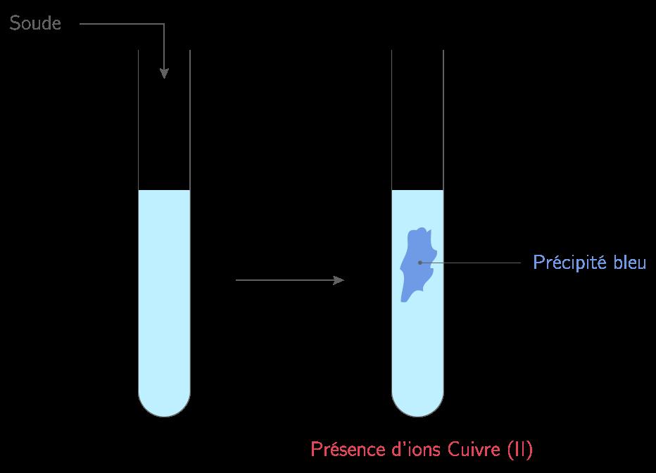 petit, dm physique ion 3ème Physique