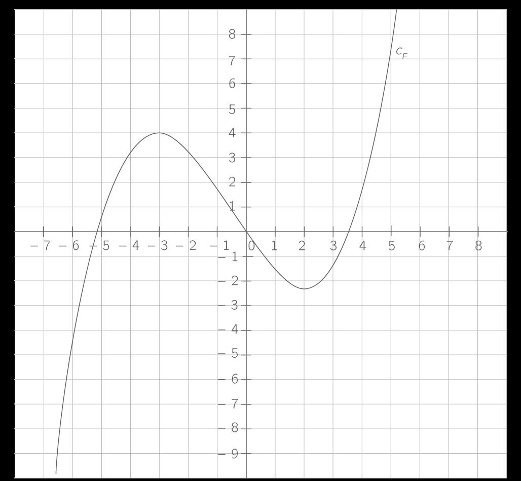 kartable terminale s math matiques sp cifique exercices observer le signe d 39 une fonction. Black Bedroom Furniture Sets. Home Design Ideas