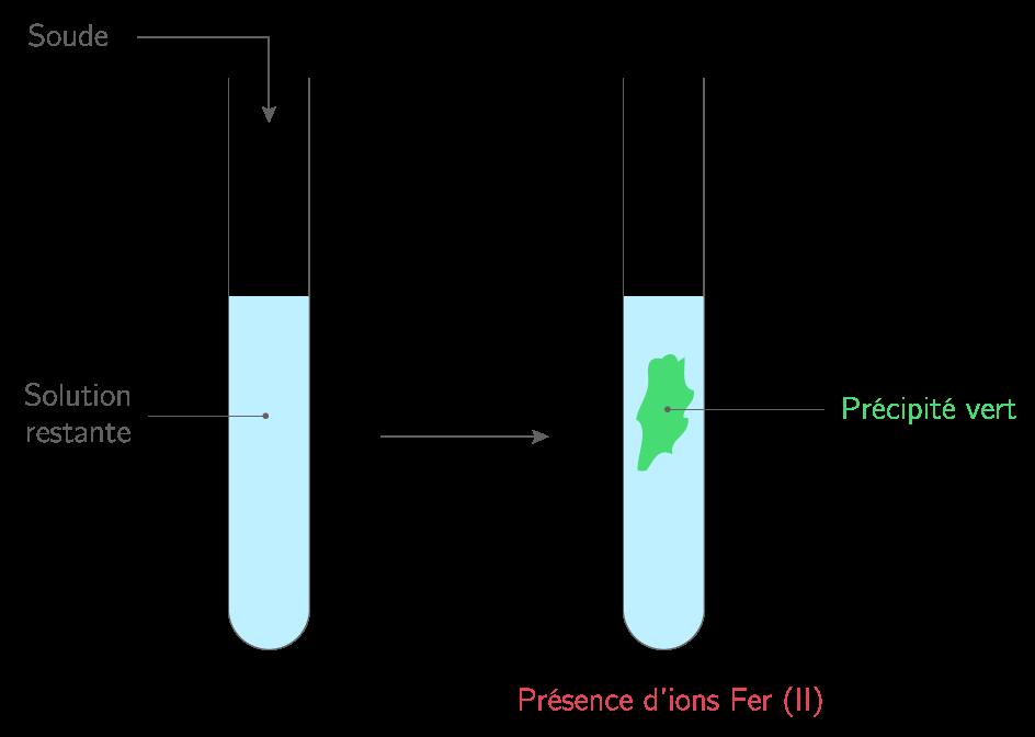 La r action entre l 39 acide chlorhydrique et le fer cours - Deboucher canalisation avec acide chlorhydrique ...