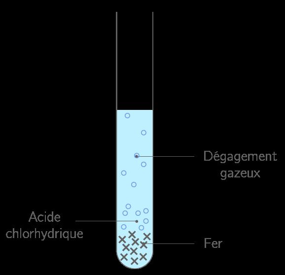 Kartable 3 me physique chimie sp cifique cours la - Deboucher canalisation avec acide chlorhydrique ...