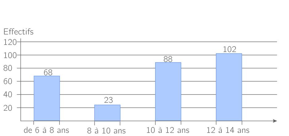 Lire Un Diagramme En B U00e2tons - 5e - Exercice Math U00e9matiques - Kartable