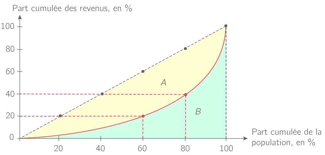 Courbe de Lorenz de la distribution du revenu disponible des ménages en 2006