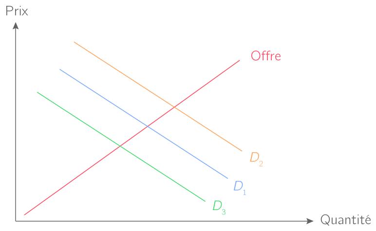 Les variations de la demande