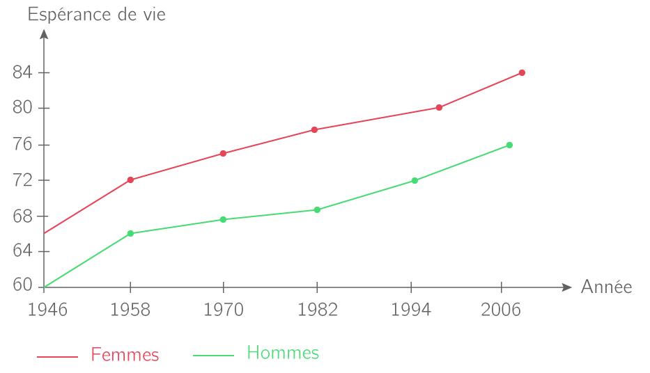Espérance de vie en France métropolitaine pour les hommes et les femmes (1946−2012)
