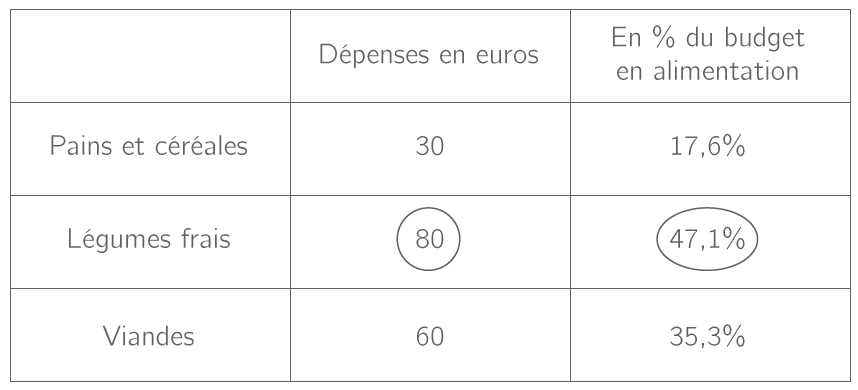 Dépenses en 2014 en France dans le budget alimentaire mensuel des ménages
