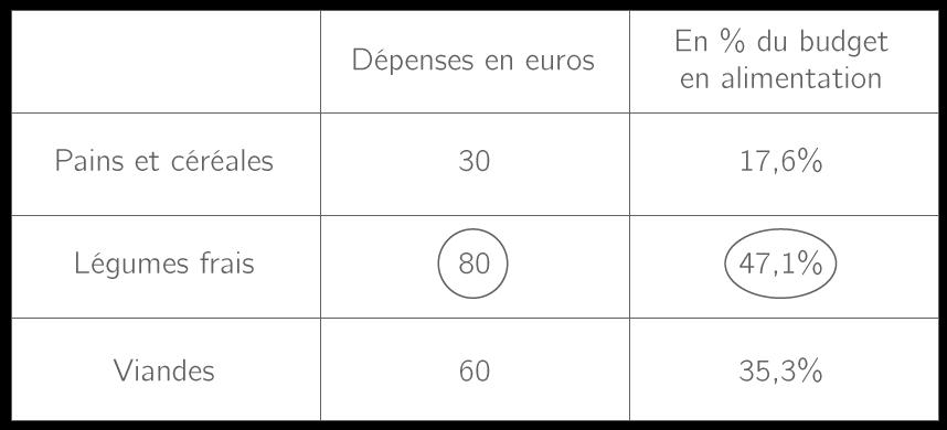 Dépenses en 2014 en France dans le budget alimentaire des ménages par mois.