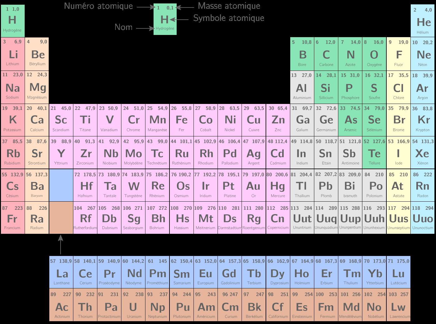 élément atomique 2nde Physique