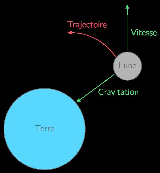 la gravitation 3eme