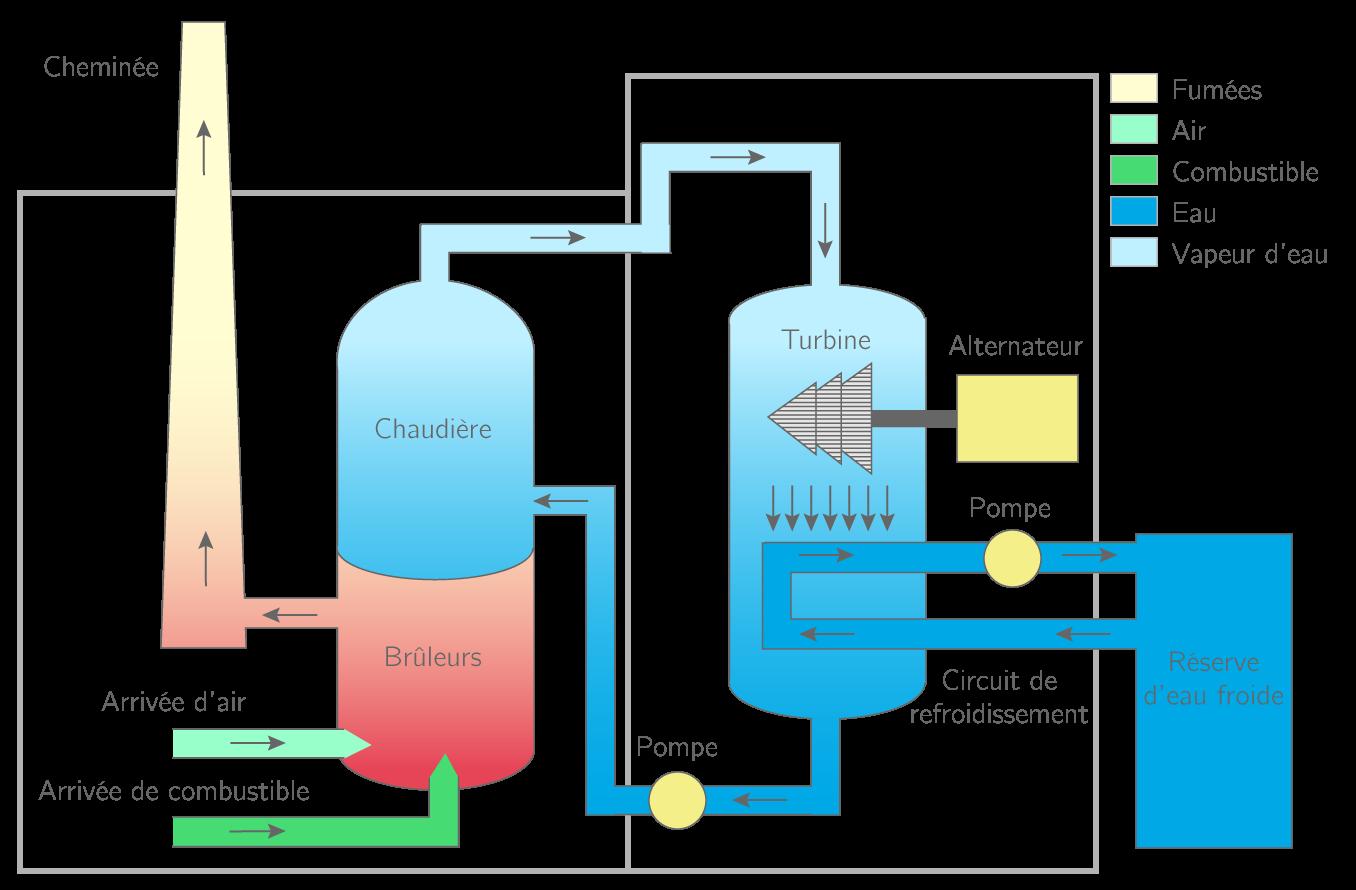 Kartable 3 me physique chimie sp cifique cours la for Comment se servir d une centrale vapeur
