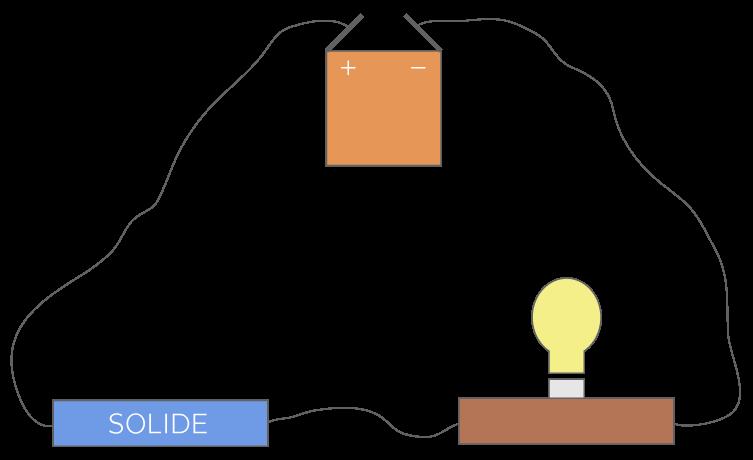 Kartable 3 me physique chimie sp cifique cours la - Tester fil electrique avec multimetre ...