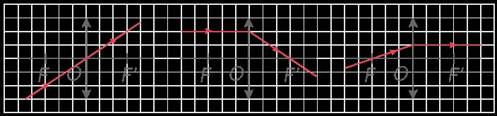 Trajets des rayons lumineux passant par les points caractéristiques d'une lentille convergente
