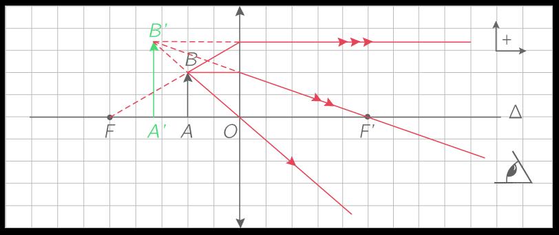 Construction graphique de l'image A'B' d'un objet placé entre le foyer objet et le centre optique de la lentille