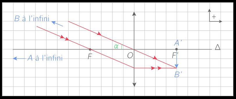 Construction graphique de l'image A'B' d'un objet situé à l'infini