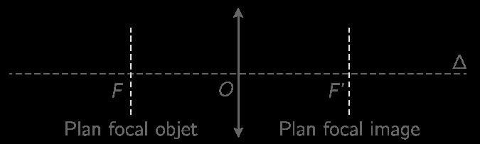Plans focaux
