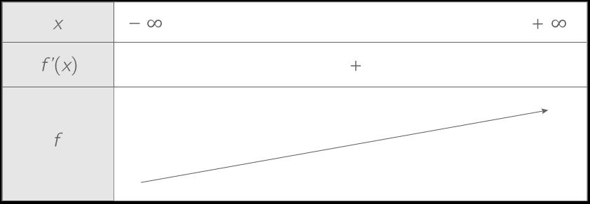 Première S associer un trinôme à un tableau de variations 1ère Mathématiques