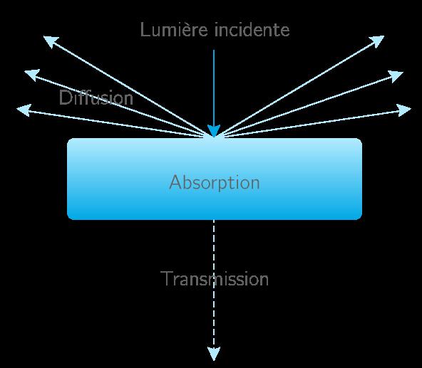 Interactions entre un objet et la lumière