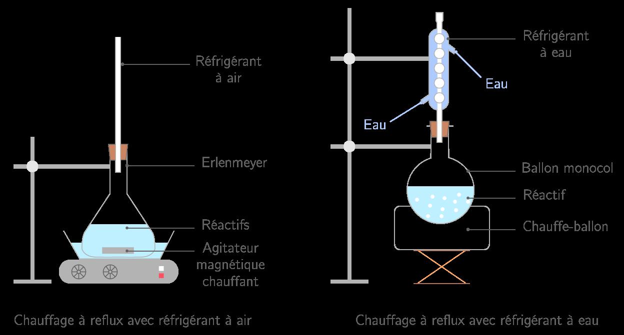 Montages de chauffage à reflux