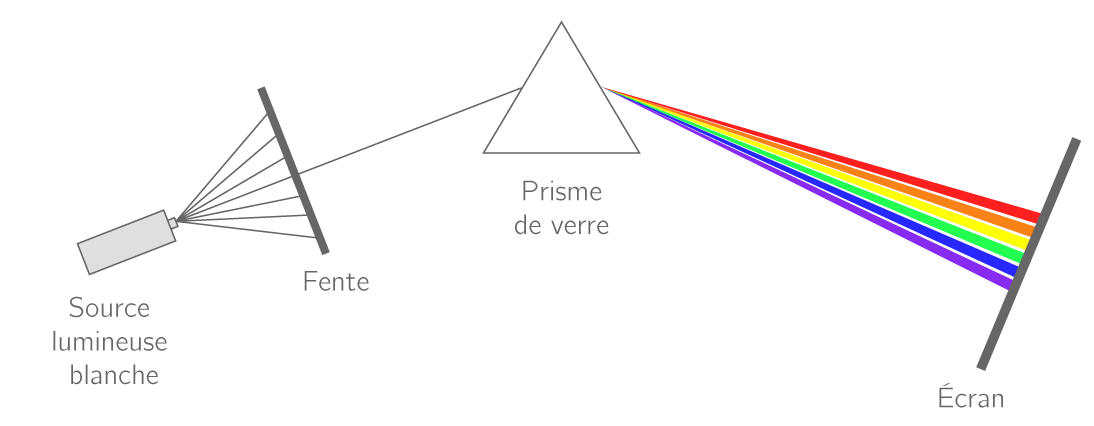 Formation du spectre de la lumière émise par une source
