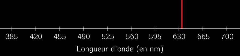Spectre de la lumière émise par un laser Hélium − Néon