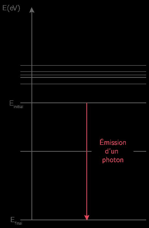 Représentation de l'émission d'un photon