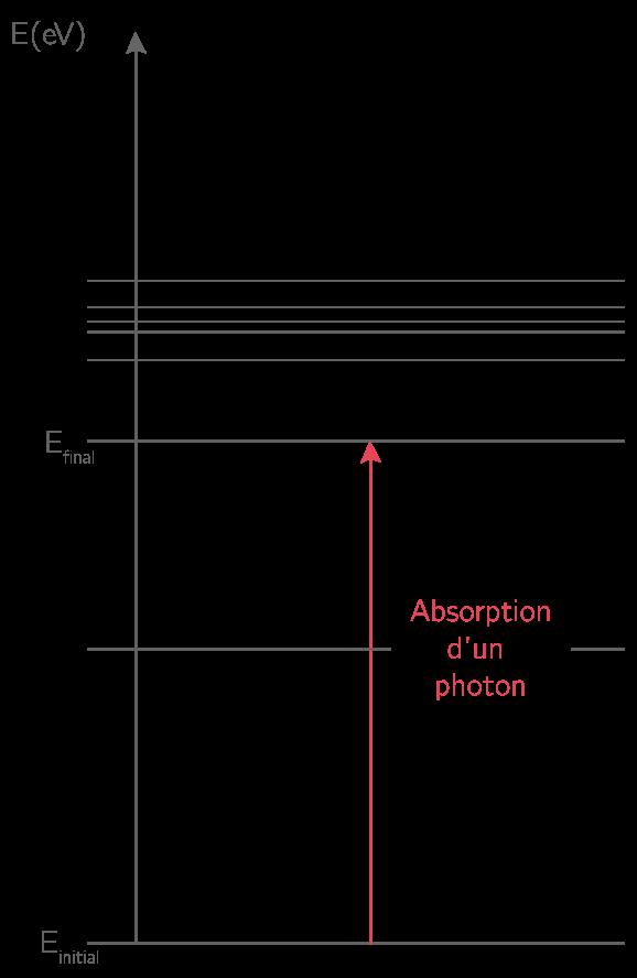 Représentation de l'absorption d'un photon