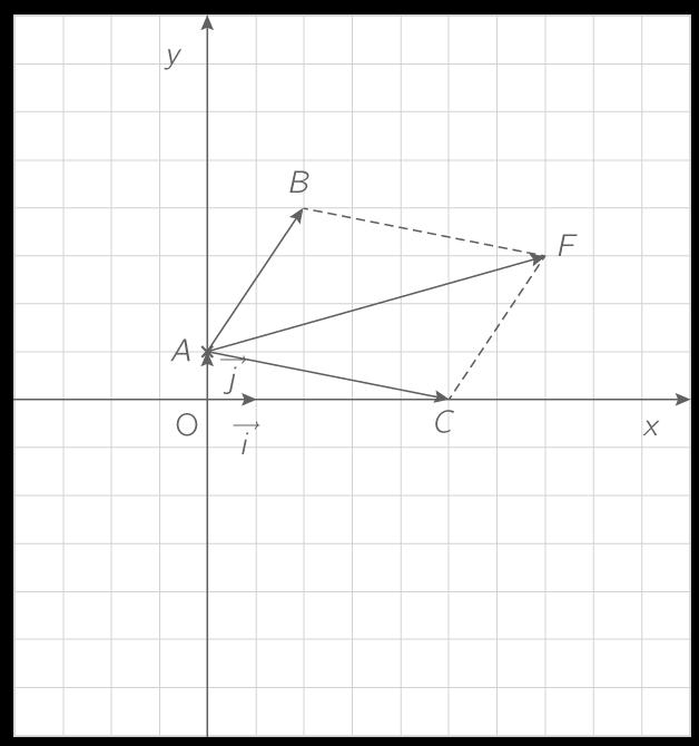Les Vecteurs: Égalités Vectorielles 2nde Mathématiques
