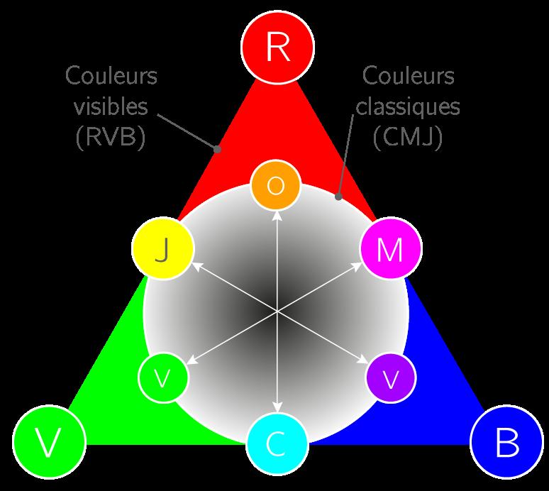 Trouver une couleur complémentaire grâce au triangle des couleurs